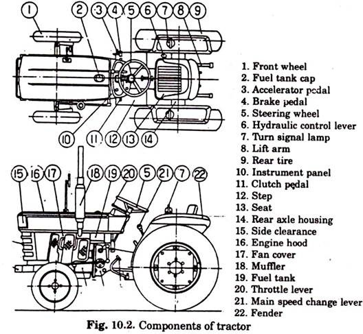 Components Of A Tractor  With Diagram